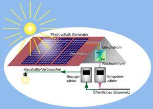 Strom in das öffentliche Stromnetz einspeisen